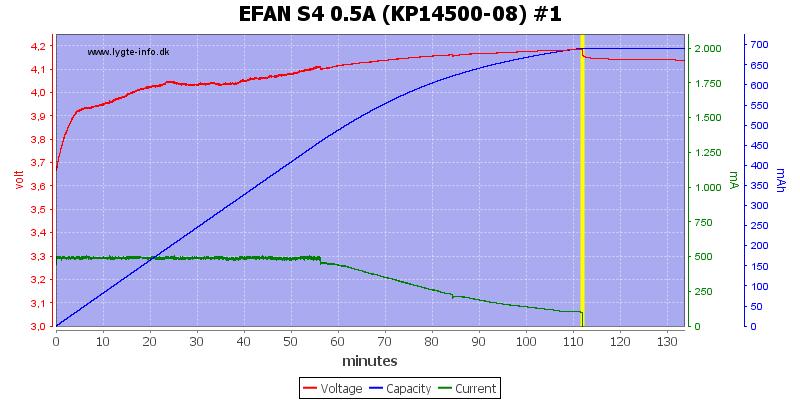 EFAN%20S4%200.5A%20%28KP14500-08%29%20%231