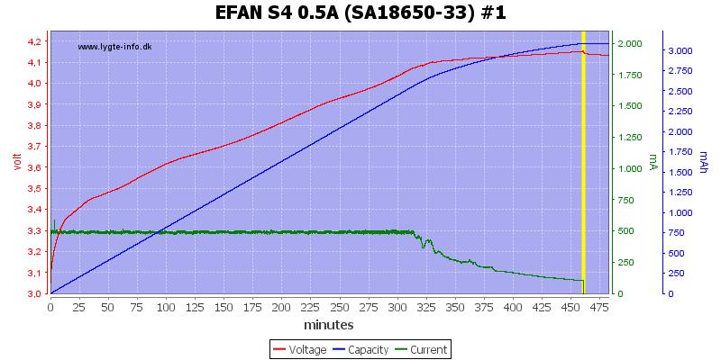 EFAN%20S4%200.5A%20%28SA18650-33%29%20%231