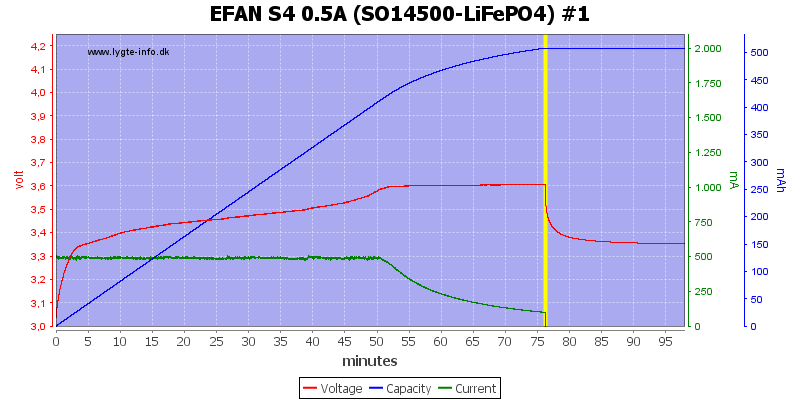 EFAN%20S4%200.5A%20%28SO14500-LiFePO4%29%20%231
