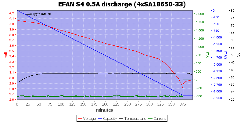EFAN%20S4%200.5A%20discharge%20%284xSA18650-33%29
