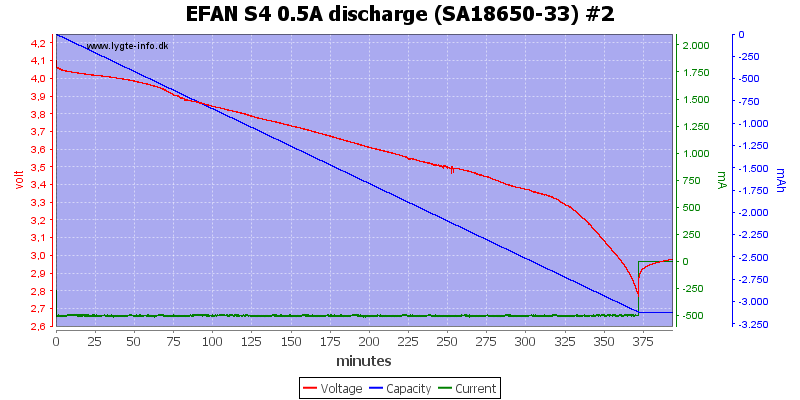 EFAN%20S4%200.5A%20discharge%20%28SA18650-33%29%20%232