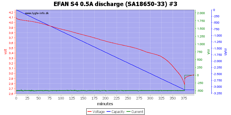 EFAN%20S4%200.5A%20discharge%20%28SA18650-33%29%20%233
