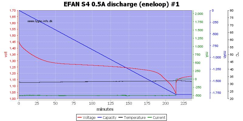 EFAN%20S4%200.5A%20discharge%20%28eneloop%29%20%231