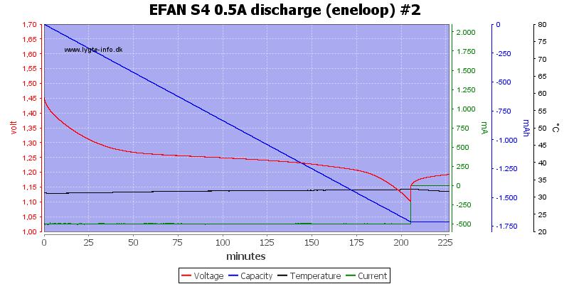 EFAN%20S4%200.5A%20discharge%20%28eneloop%29%20%232