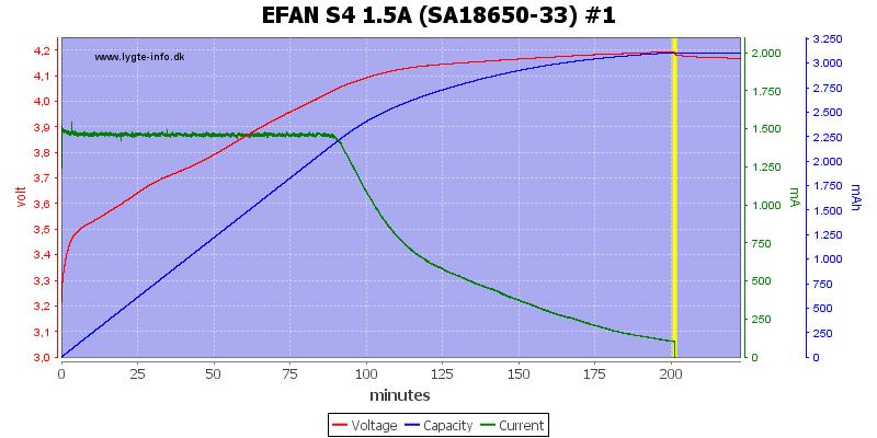 EFAN%20S4%201.5A%20%28SA18650-33%29%20%231
