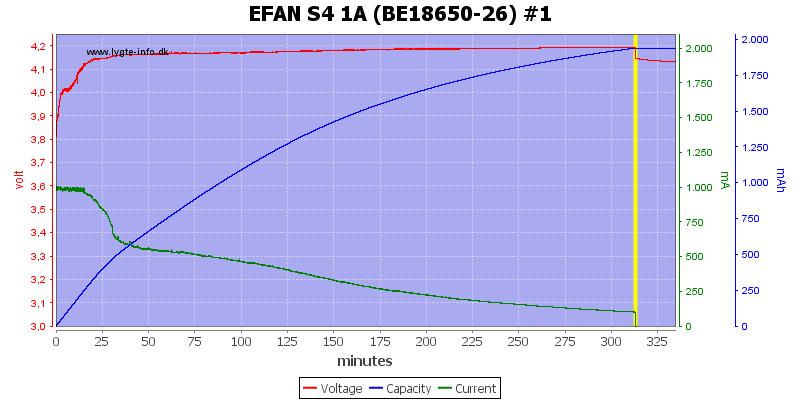 EFAN%20S4%201A%20%28BE18650-26%29%20%231
