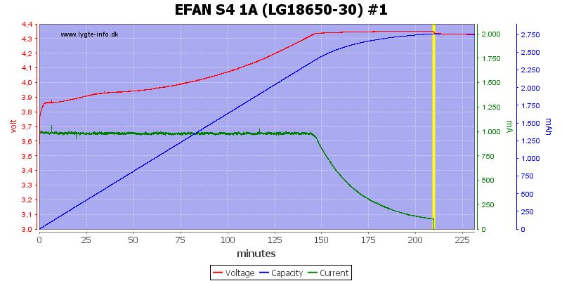 EFAN%20S4%201A%20%28LG18650-30%29%20%231