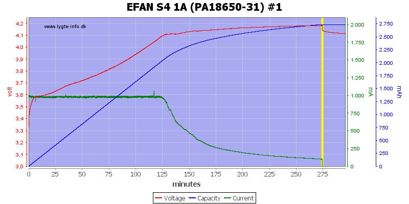 EFAN%20S4%201A%20%28PA18650-31%29%20%231