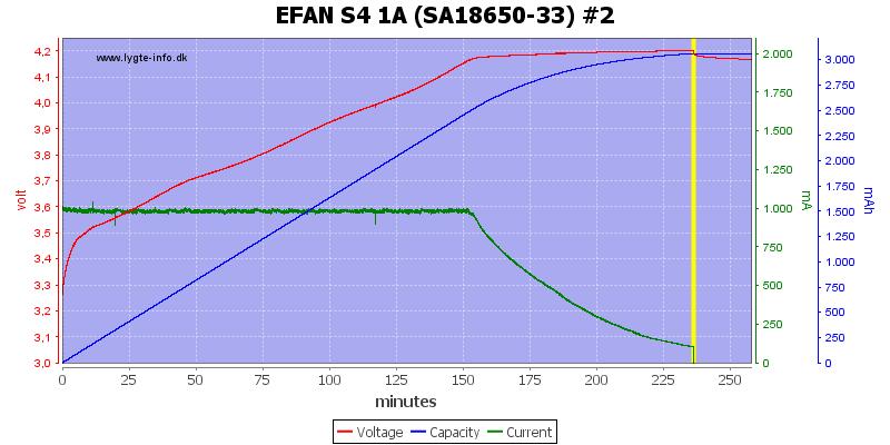 EFAN%20S4%201A%20%28SA18650-33%29%20%232