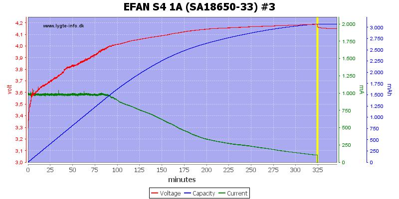 EFAN%20S4%201A%20%28SA18650-33%29%20%233
