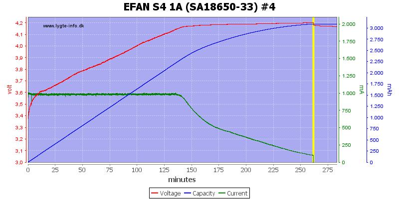 EFAN%20S4%201A%20%28SA18650-33%29%20%234