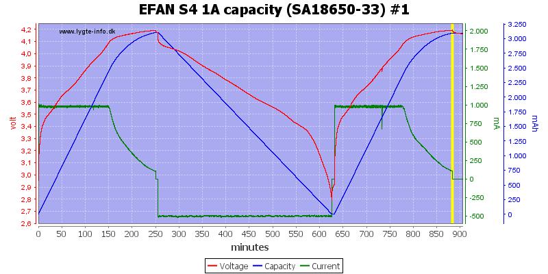 EFAN%20S4%201A%20capacity%20%28SA18650-33%29%20%231