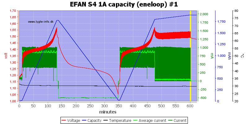 EFAN%20S4%201A%20capacity%20%28eneloop%29%20%231