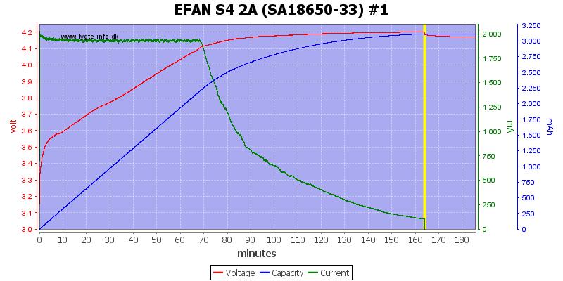 EFAN%20S4%202A%20%28SA18650-33%29%20%231