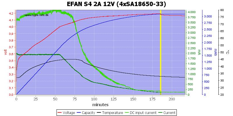 EFAN%20S4%202A%2012V%20%284xSA18650-33%29