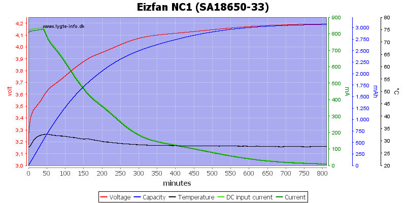 Eizfan%20NC1%20%28SA18650-33%29