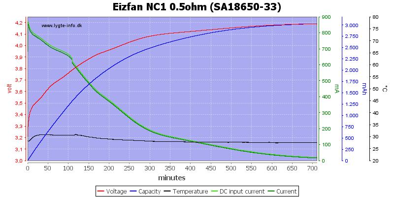 Eizfan%20NC1%200.5ohm%20%28SA18650-33%29