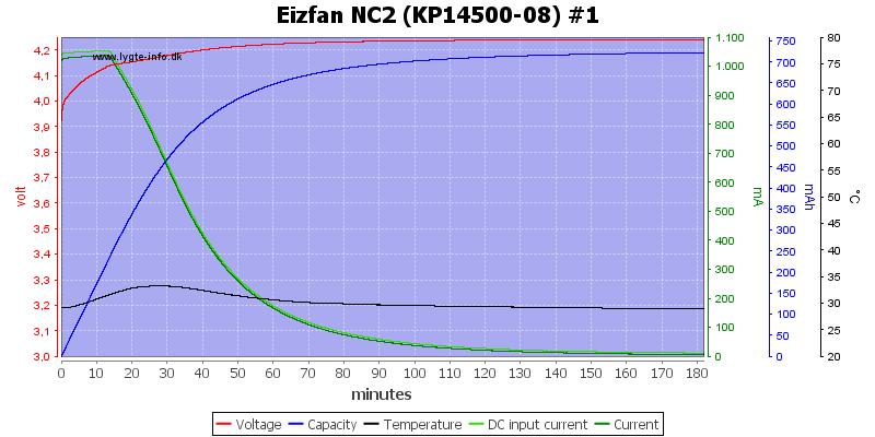 Eizfan%20NC2%20%28KP14500-08%29%20%231
