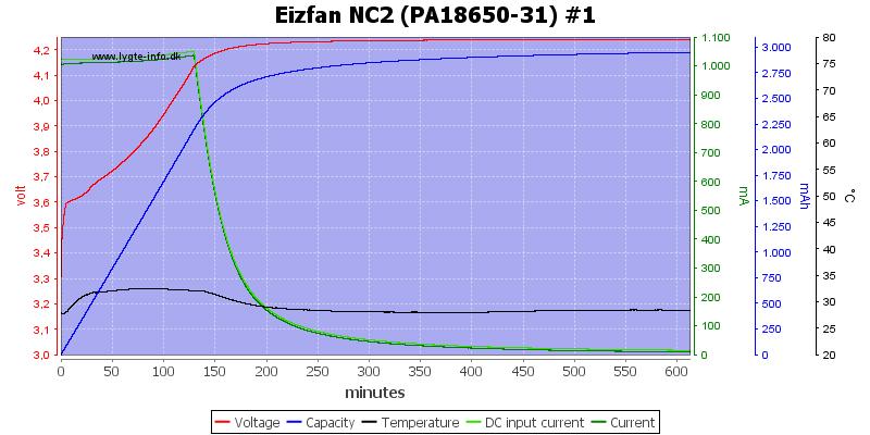 Eizfan%20NC2%20%28PA18650-31%29%20%231