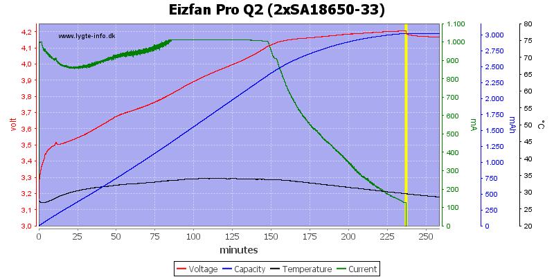 Eizfan%20Pro%20Q2%20%282xSA18650-33%29