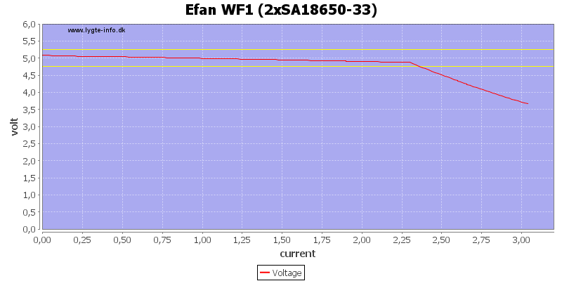 Efan%20WF1%20%282xSA18650-33%29%20load%20sweep
