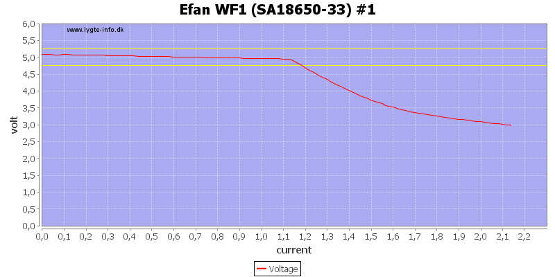Efan%20WF1%20%28SA18650-33%29%20%231%20load%20sweep