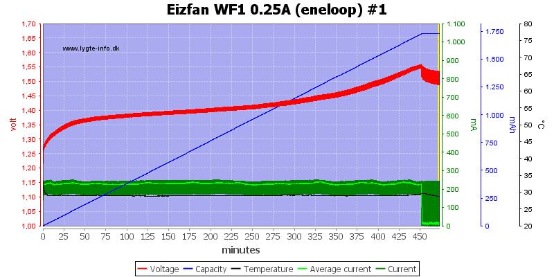 Eizfan%20WF1%200.25A%20%28eneloop%29%20%231