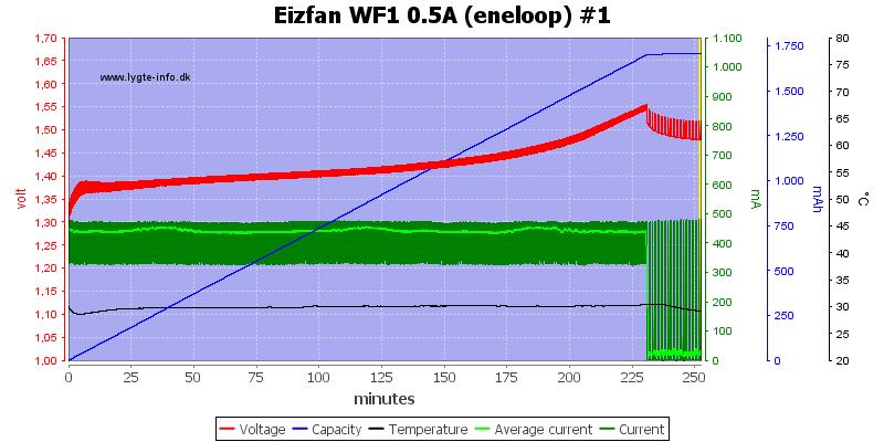 Eizfan%20WF1%200.5A%20%28eneloop%29%20%231