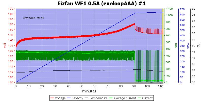 Eizfan%20WF1%200.5A%20%28eneloopAAA%29%20%231