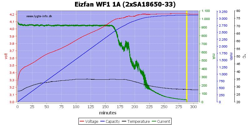 Eizfan%20WF1%201A%20%282xSA18650-33%29