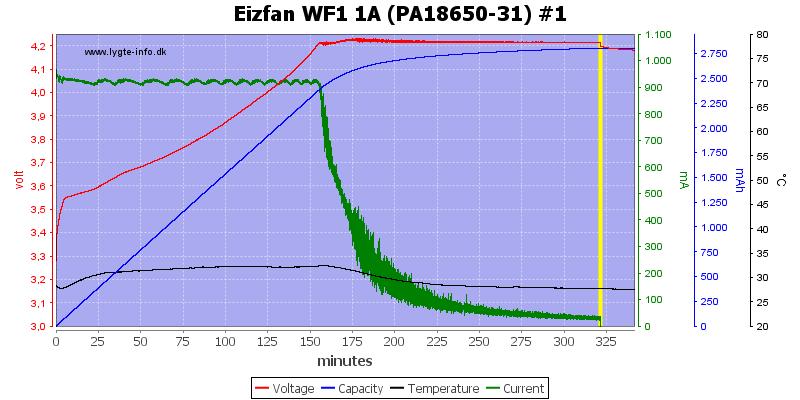 Eizfan%20WF1%201A%20%28PA18650-31%29%20%231