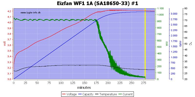 Eizfan%20WF1%201A%20%28SA18650-33%29%20%231