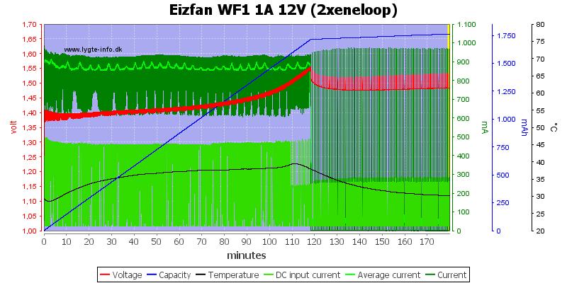 Eizfan%20WF1%201A%2012V%20%282xeneloop%29