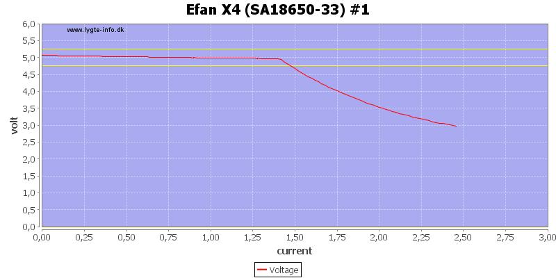 Efan%20X4%20%28SA18650-33%29%20%231%20load%20sweep
