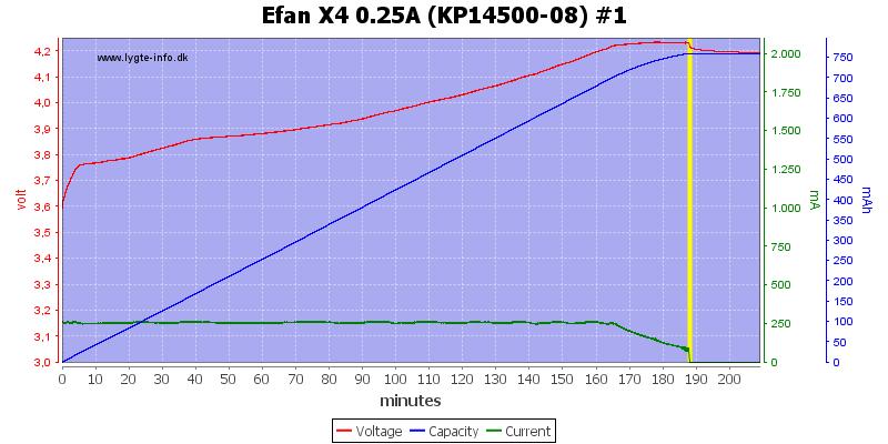 Efan%20X4%200.25A%20%28KP14500-08%29%20%231