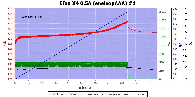 Efan%20X4%200.5A%20%28eneloopAAA%29%20%231