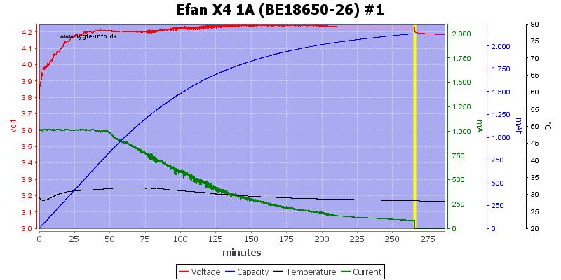 Efan%20X4%201A%20%28BE18650-26%29%20%231