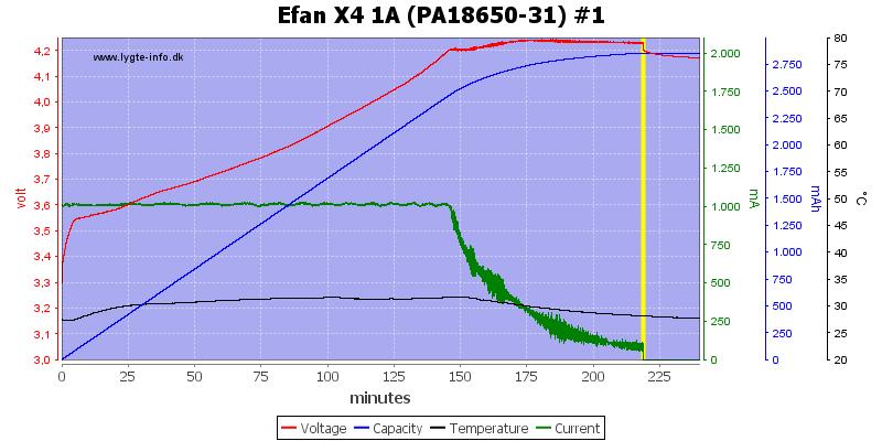 Efan%20X4%201A%20%28PA18650-31%29%20%231