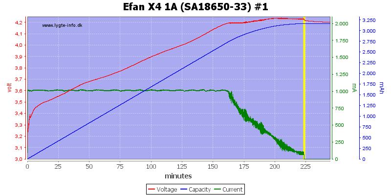 Efan%20X4%201A%20%28SA18650-33%29%20%231