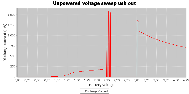 Unpowered%20voltage%20sweep%20usb%20out