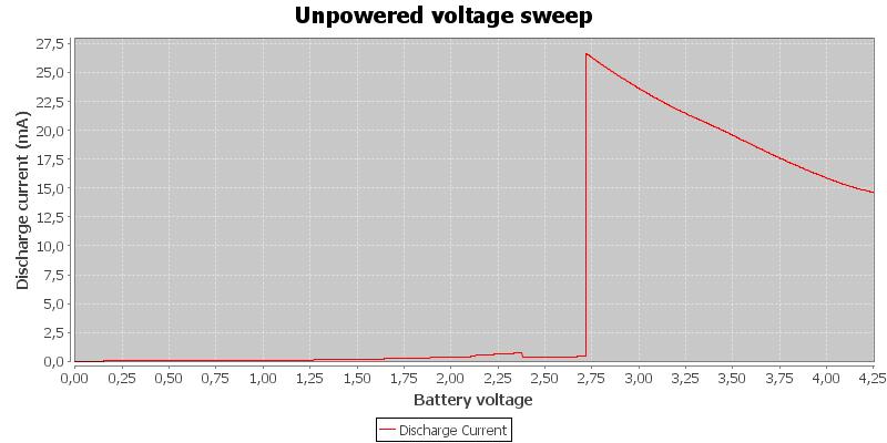 Unpowered%20voltage%20sweep