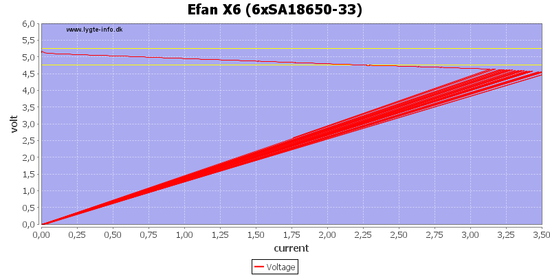 Efan%20X6%20%286xSA18650-33%29%20load%20sweep