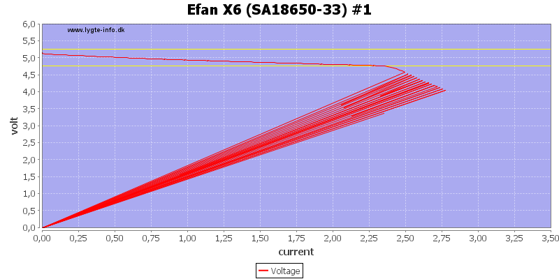 Efan%20X6%20%28SA18650-33%29%20%231%20load%20sweep