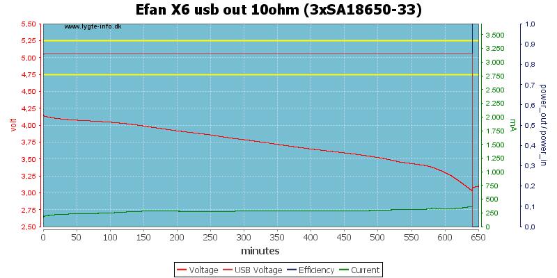 Efan%20X6%20usb%20out%2010ohm%20%283xSA18650-33%29