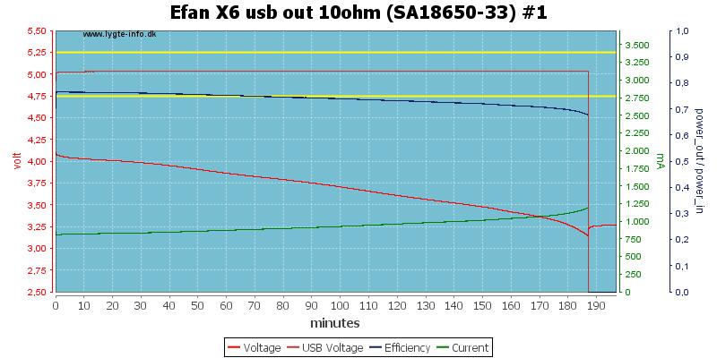 Efan%20X6%20usb%20out%2010ohm%20%28SA18650-33%29%20%231