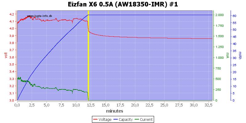 Eizfan%20X6%200.5A%20%28AW18350-IMR%29%20%231