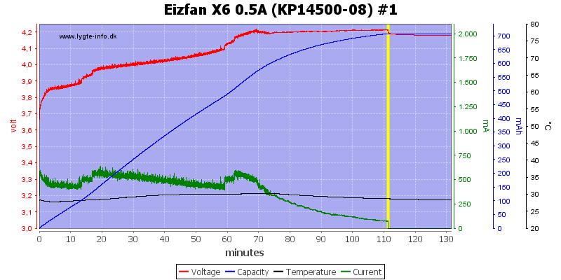 Eizfan%20X6%200.5A%20%28KP14500-08%29%20%231