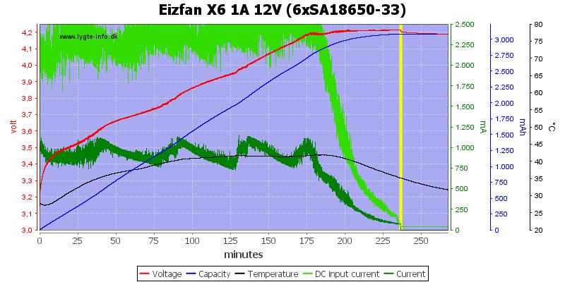 Eizfan%20X6%201A%2012V%20%286xSA18650-33%29