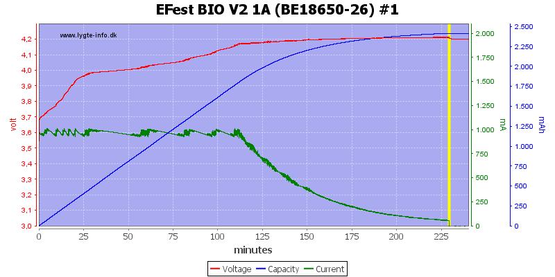 EFest%20BIO%20V2%201A%20(BE18650-26)%20%231
