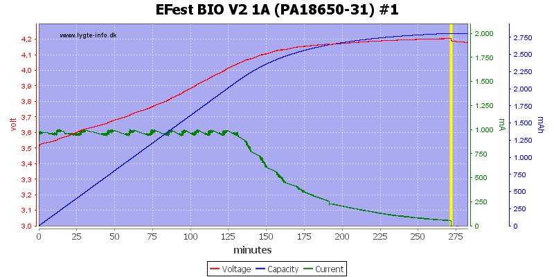 EFest%20BIO%20V2%201A%20(PA18650-31)%20%231
